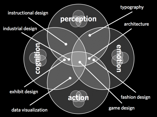 4 Dimensions of UX (PACE)